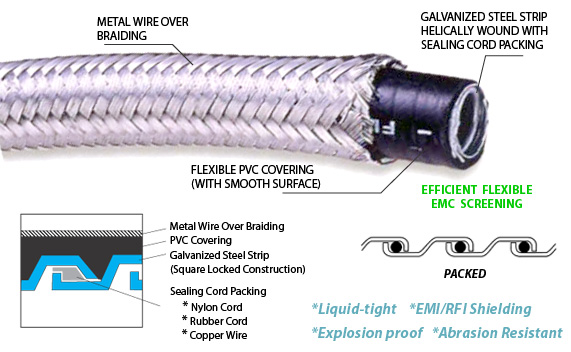 EMC Shielding Over Braided Liquid tight Steel Conduit